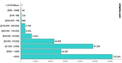 Lotes de arte vendidos en subasta filtrados por rango de precios (Primer semestre de 2021)